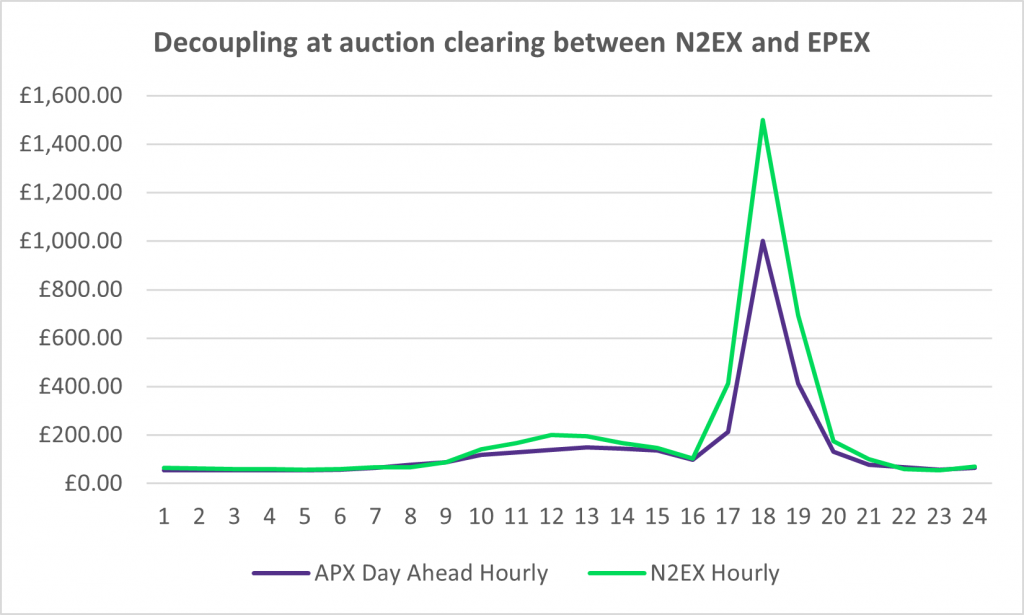 Decoupling at auction clearing between N2EX and EPEX