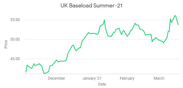 UK Baseload